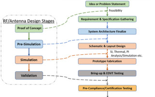 RF Simulation in Product Design Life Cycle
