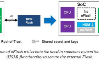 Secure Flash - The Cure for Insecurity in Connected Automotive and Industrial Applications - Part 1