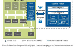 Secure Flash - The Cure for Insecurity in Connected Automotive and Industrial Applications - Part 2