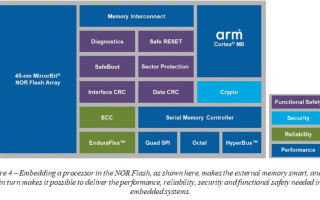 Secure Flash ? The Cure for Insecurity in Connected Automotive and Industrial Applications ? Part 3