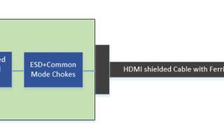 High Speed PCB Design Precautions to Reduce EMI