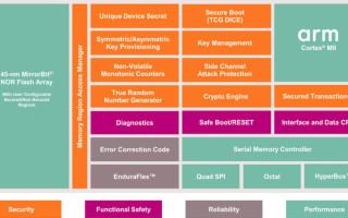 Infineon Introduces Semper Secure to its Semper NOR Flash Memory Platform