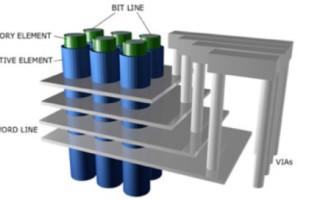 Intermolecular Develops Four-Element ALD Chalcogenide-based OTS for 3D Memory Arrays
