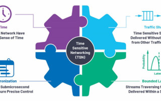 Time Sensitive Networking: Five Ways the IEEE Standards Will Advance Industry 4.0