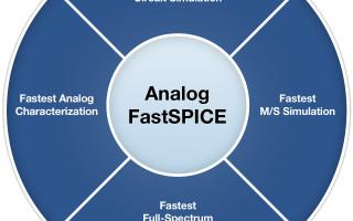 Mentor Announces Enhancements to Analog FastSPICE Platform