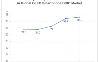 MagnaChip Ranked No.1 in the Global OLED Smartphone DDIC Non-Captive Market