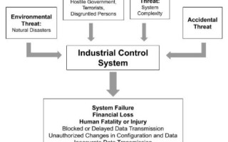 Bullet Proof Your Industrial Hardware Systems with Built-in Cybersecurity