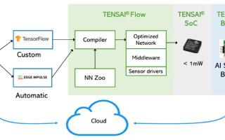 Eta Compute's Tensai Flow Puts Machine Learning at the Edge of the IoT