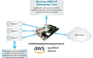Aldec's TySOM Embedded Development Kits are Now Qualified for AWS IoT Greengrass
