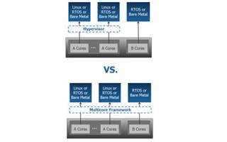 Multicore System Management: Hypervisor or Multicore Framework?