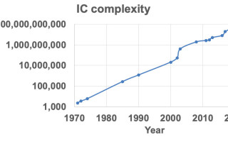 IC Design: Trajectories from the Past and into the Future