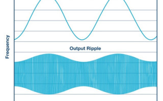 Spread Spectrum Frequency Modulation Reduces EMI