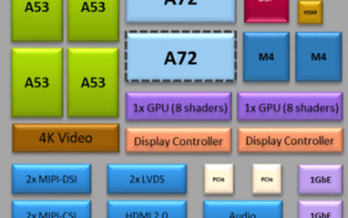 Software Considerations for Heterogeneous Arm Cores in Safety-Critical Applications