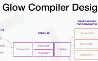 AI Compilers and the Race to the Bottom