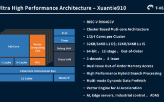 Hot Chips: Alibaba?s Ultra High-Performance Superscalar Processor - XuanTie910