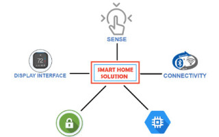 Smart Home One chip Graphics, Touch, and Wireless Solution! - Part 1