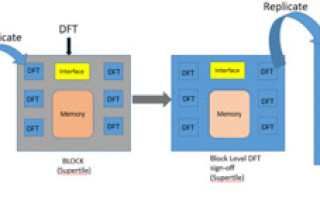 Importance of Hierarchical DFT implementation in maximizing the SoC - throughput ? Part - I