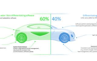 Elektrobit Unveils Industry-First Software Platform for Next-Gen Vehicle Electronics Architecture