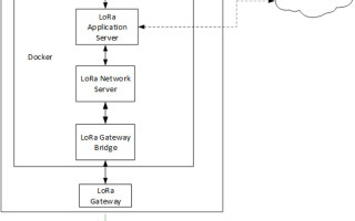 LoRa: The Key to the Global IoT Rollout