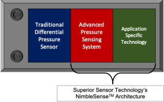 Superior Sensor Technology Releases SP160 Pressure Sensor