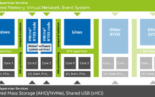 RTS Hypervisor Offers Full Support for TenAsys' INtime RTOS