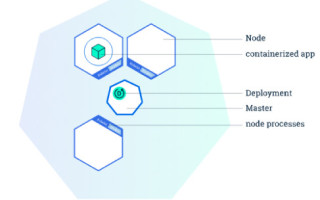 Moving Microservices from Mesos DCOS to Kubernetes
