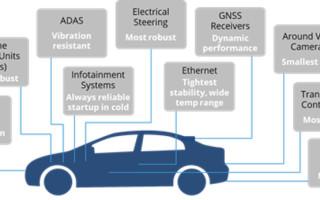 MEMS Timing Enables New Wave of Autonomous Vehicles