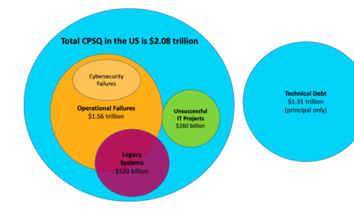 (Image courtesy of The Cost of Poor Software Quality in the U.S.: A 2020 Report)